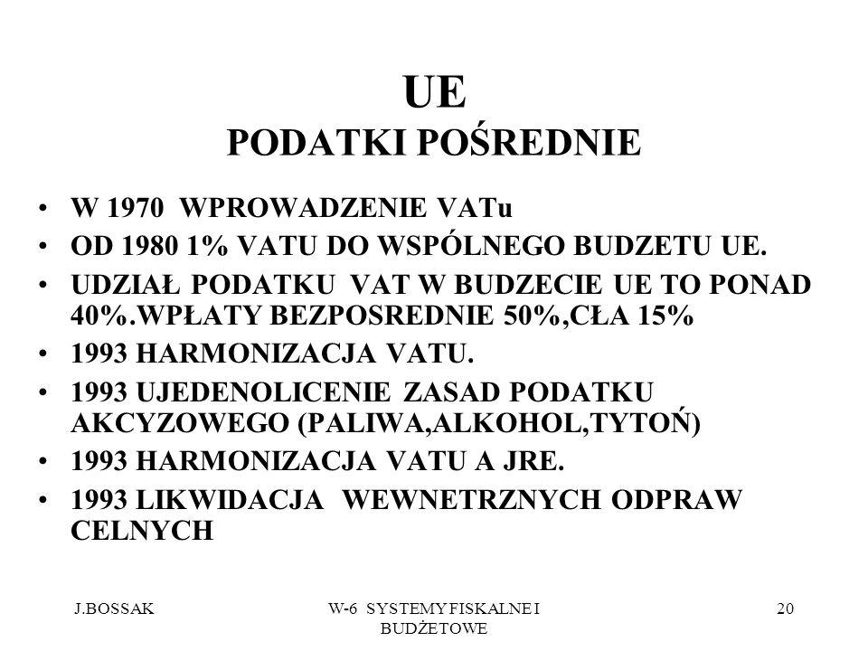 J.BOSSAKW-6 SYSTEMY FISKALNE I BUDŻETOWE 20 UE PODATKI POŚREDNIE W 1970 WPROWADZENIE VATu OD 1980 1% VATU DO WSPÓLNEGO BUDZETU UE. UDZIAŁ PODATKU VAT