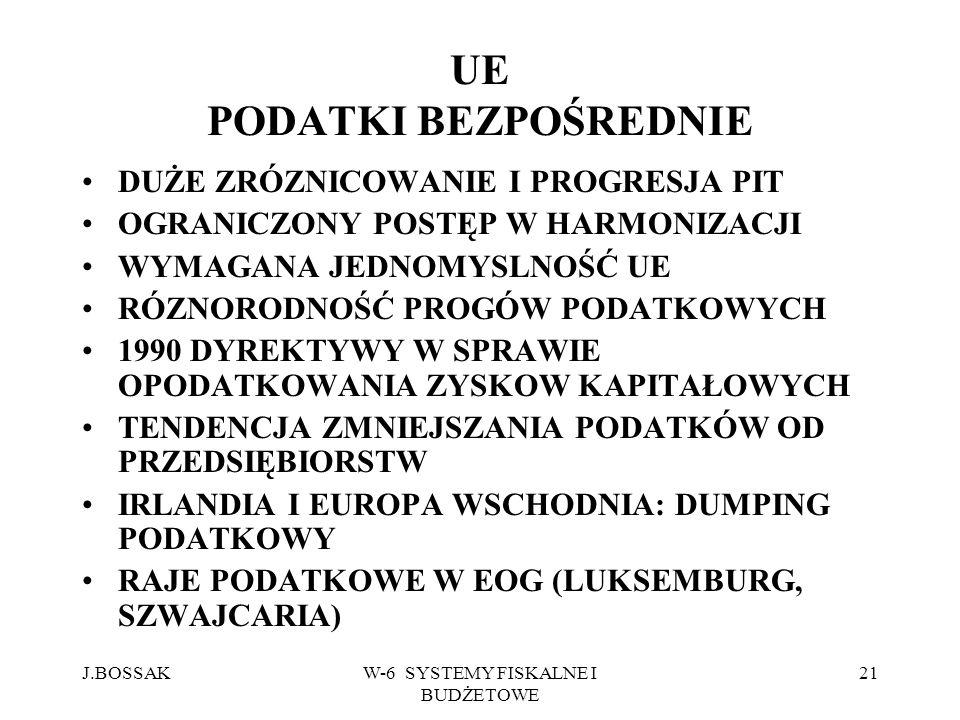 J.BOSSAKW-6 SYSTEMY FISKALNE I BUDŻETOWE 21 UE PODATKI BEZPOŚREDNIE DUŻE ZRÓZNICOWANIE I PROGRESJA PIT OGRANICZONY POSTĘP W HARMONIZACJI WYMAGANA JEDN