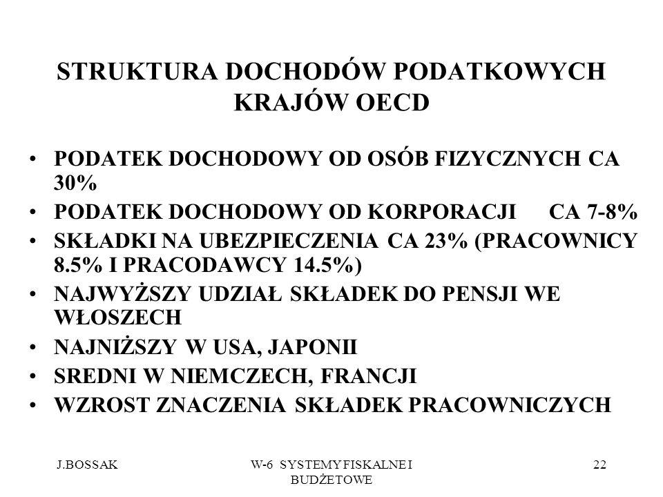 J.BOSSAKW-6 SYSTEMY FISKALNE I BUDŻETOWE 22 STRUKTURA DOCHODÓW PODATKOWYCH KRAJÓW OECD PODATEK DOCHODOWY OD OSÓB FIZYCZNYCH CA 30% PODATEK DOCHODOWY O