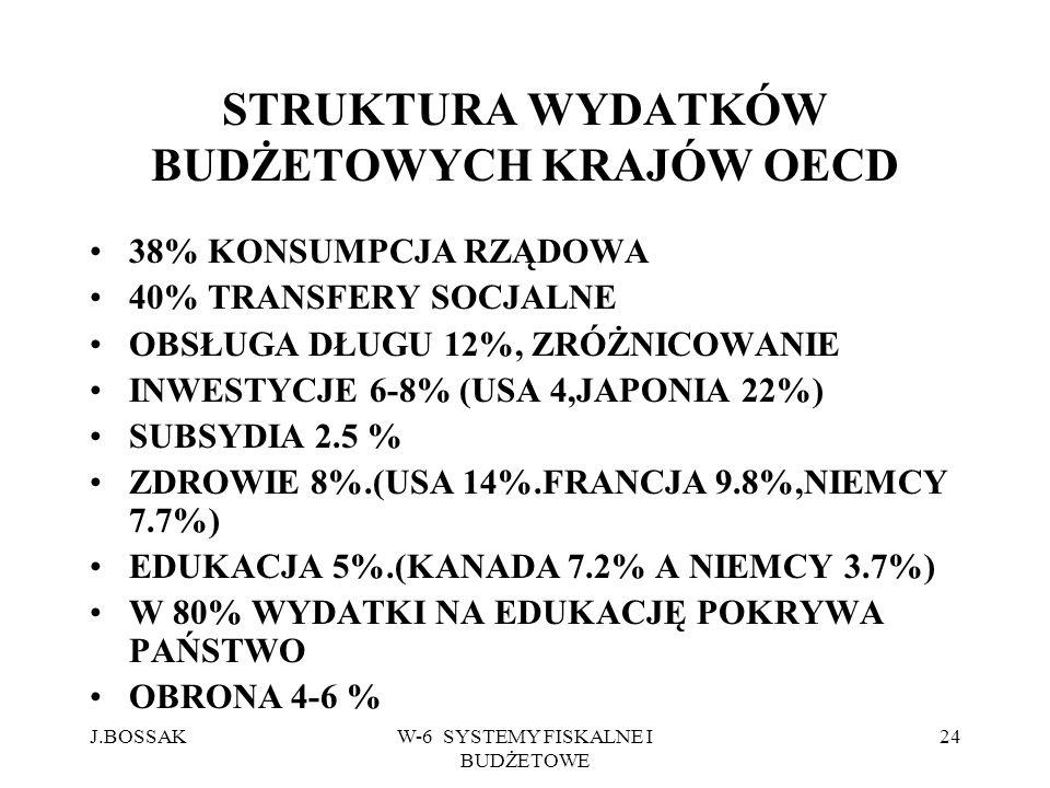 J.BOSSAKW-6 SYSTEMY FISKALNE I BUDŻETOWE 24 STRUKTURA WYDATKÓW BUDŻETOWYCH KRAJÓW OECD 38% KONSUMPCJA RZĄDOWA 40% TRANSFERY SOCJALNE OBSŁUGA DŁUGU 12%