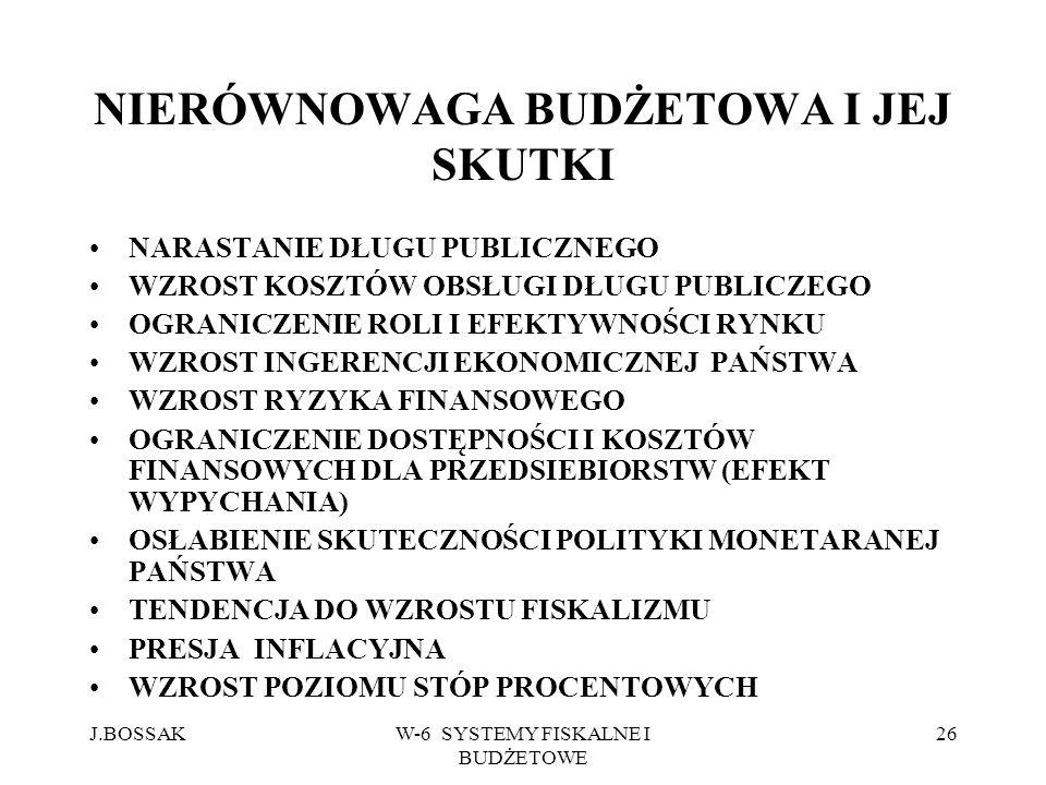 J.BOSSAKW-6 SYSTEMY FISKALNE I BUDŻETOWE 26 NIERÓWNOWAGA BUDŻETOWA I JEJ SKUTKI NARASTANIE DŁUGU PUBLICZNEGO WZROST KOSZTÓW OBSŁUGI DŁUGU PUBLICZEGO O