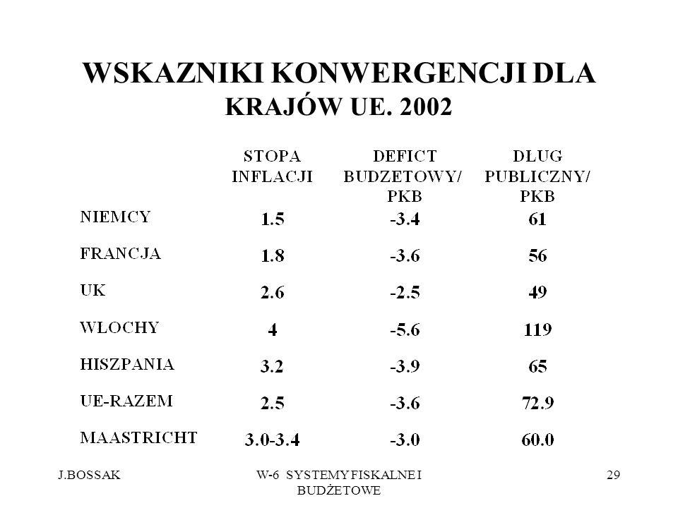 J.BOSSAKW-6 SYSTEMY FISKALNE I BUDŻETOWE 29 WSKAZNIKI KONWERGENCJI DLA KRAJÓW UE. 2002