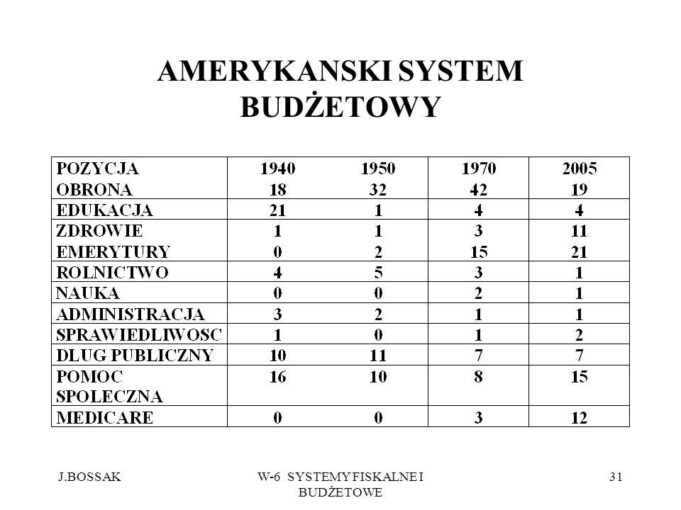 J.BOSSAKW-6 SYSTEMY FISKALNE I BUDŻETOWE 31 AMERYKANSKI SYSTEM BUDŻETOWY