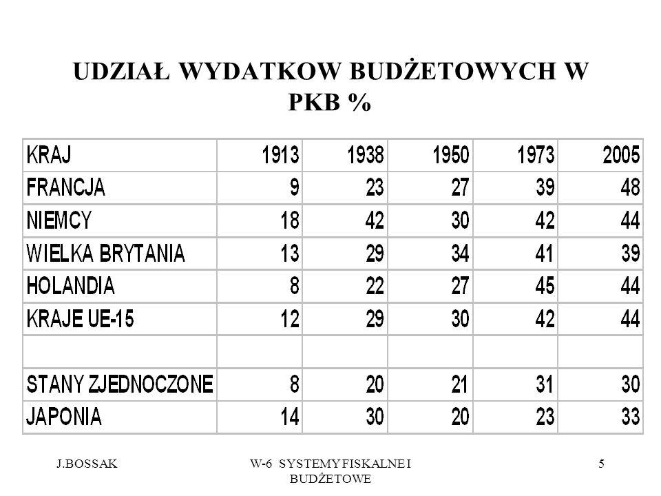 J.BOSSAKW-6 SYSTEMY FISKALNE I BUDŻETOWE 16 STAWKA PODSTAWOWA PODATKU VAT.