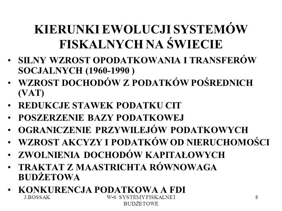 J.BOSSAKW-6 SYSTEMY FISKALNE I BUDŻETOWE 19 SKŁADKI PRZEDSIĘBIORCÓW OBOWIĄZKOWE UBEZPIECZENIA SPOŁECZNE.UDZIAŁ W PKB UE-15 14,3 FRANCJA 18,6 NIEMCY 18,5 WĘGRY 13.7 JAPONIA 10,8 UK 8 USA 7.1 POLSKA 7.5 CHINY 0 INDIE 0 ROSJA 1 HOLANDIA 1.6 KOREA 3 IRLANDIA 5.3 SINGAPUR 20 SZWECJA 7