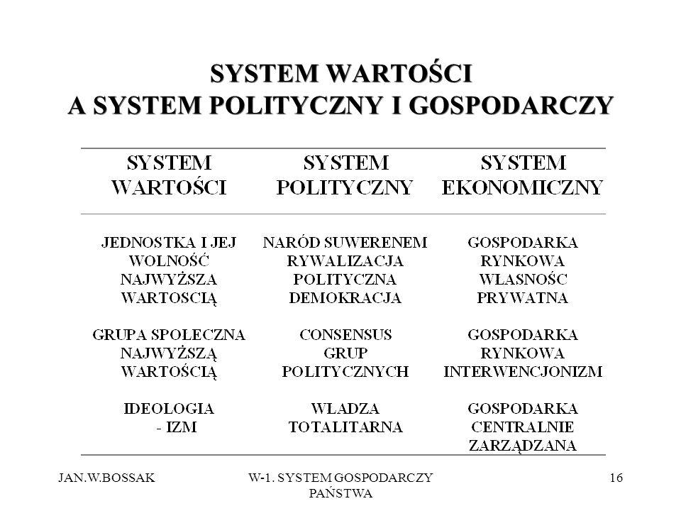 JAN.W.BOSSAKW-1. SYSTEM GOSPODARCZY PAŃSTWA 16 SYSTEM WARTOŚCI A SYSTEM POLITYCZNY I GOSPODARCZY