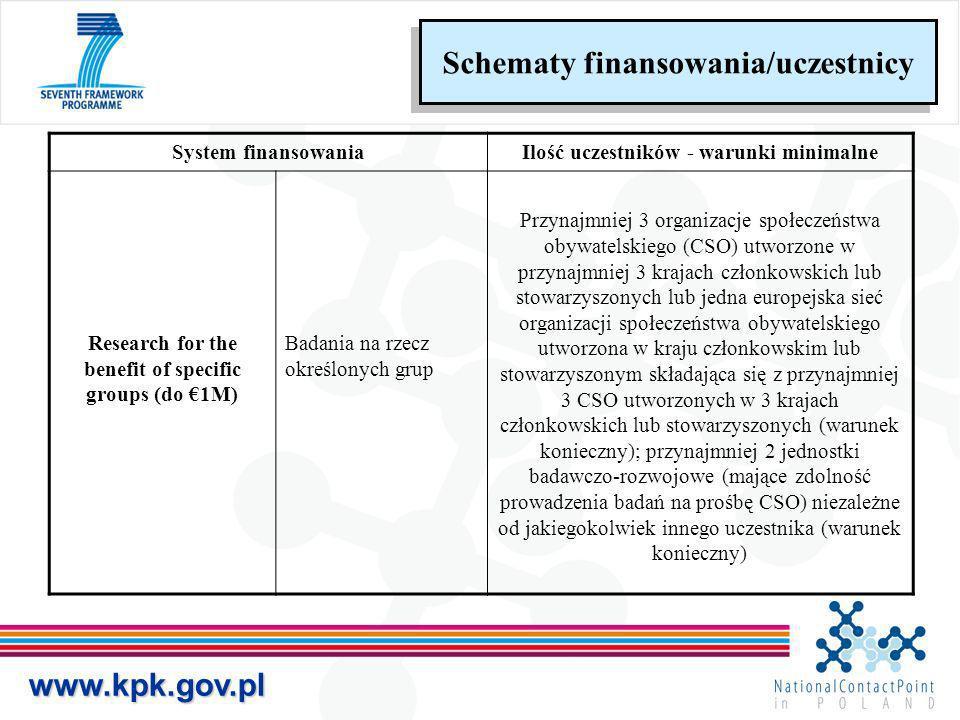 www.kpk.gov.pl Schematy finansowania/uczestnicy System finansowaniaIlość uczestników - warunki minimalne Research for the benefit of specific groups (