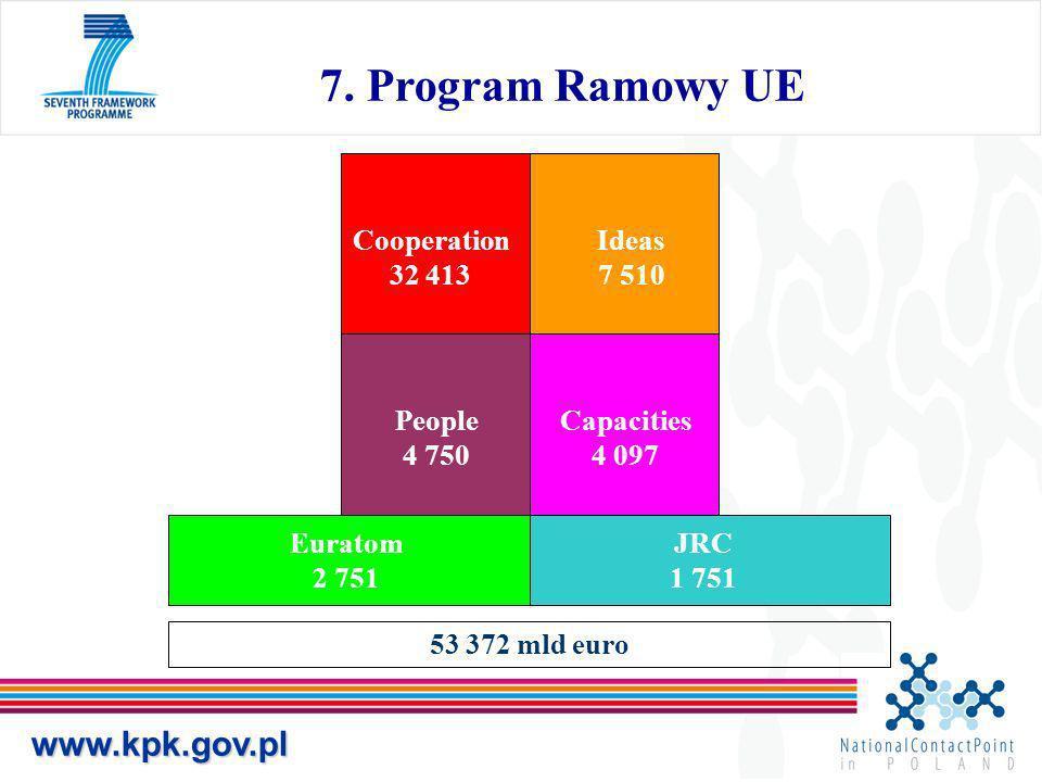 www.kpk.gov.pl 7. Program Ramowy UE Cooperation 32 413 Ideas 7 510 People 4 750 Capacities 4 097 Euratom 2 751 JRC 1 751 53 372 mld euro
