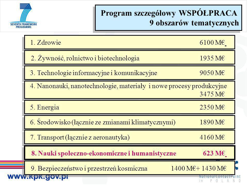 www.kpk.gov.pl Program szczegółowy WSPÓŁPRACA 9 obszarów tematycznych Program szczegółowy WSPÓŁPRACA 9 obszarów tematycznych 1. Zdrowie 6100 M 2. Żywn