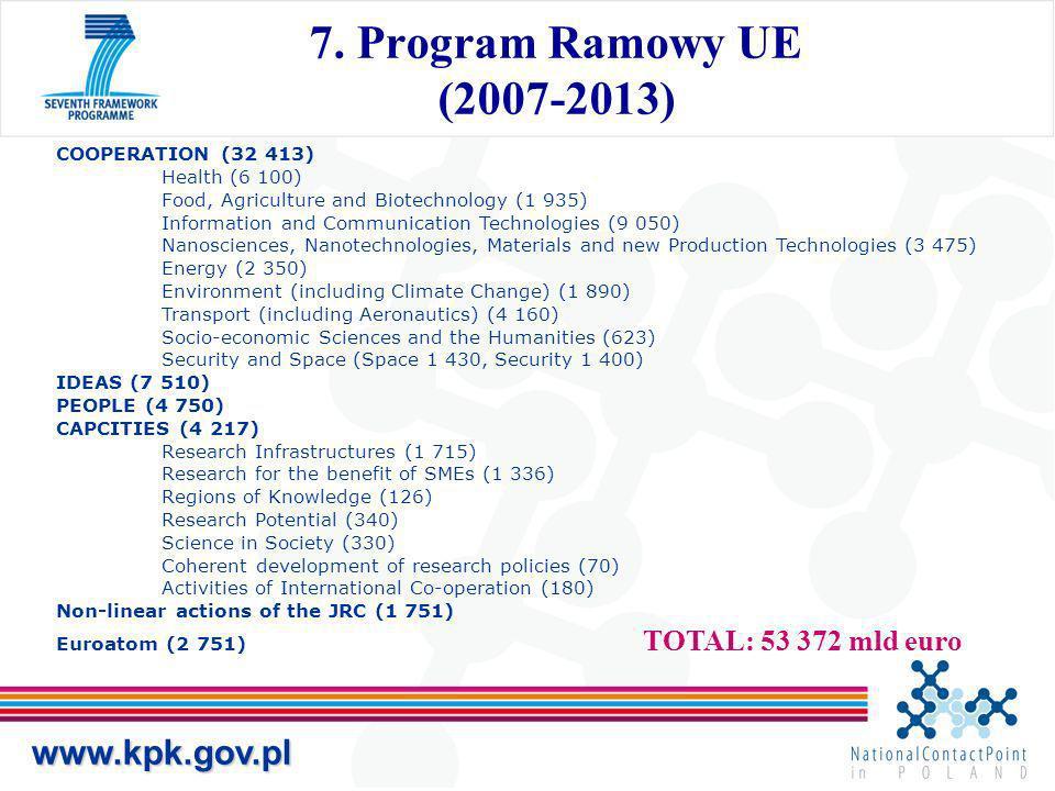 www.kpk.gov.pl 7.PR 2007 – 2013 Programy szczegółowe 7.PR 2007 – 2013 Programy szczegółowe Cooperation – Współpraca w badaniach (międzynarodowa współpraca w określonych dziedzinach tematycznych) Cooperation – Współpraca w badaniach (międzynarodowa współpraca w określonych dziedzinach tematycznych) Ideas – Frontier Research (ERC) (badania inspirowane przez naukowców oparte na inicjatywach środowiska badawczego) Ideas – Frontier Research (ERC) (badania inspirowane przez naukowców oparte na inicjatywach środowiska badawczego) People – Potencjał ludzki (wspieranie indywidualnych naukowców) Capacities – Możliwości badawcze (wspieranie możliwości badawczych) JRC (non-nuclear) – Wspólnotowe Centra Badawcze JRC (nuclear) – Wspólnotowe Centra Badawcze Euratom (Europejska Wspólnota Energii Atomowej) +