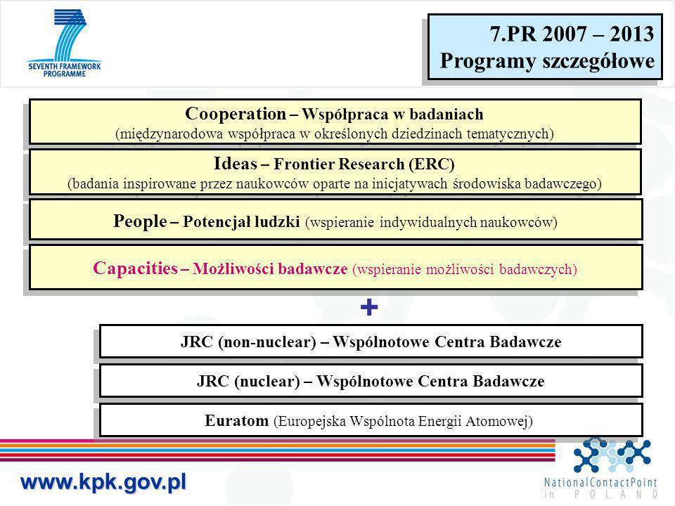 www.kpk.gov.pl 7.PR 2007 – 2013 Programy szczegółowe 7.PR 2007 – 2013 Programy szczegółowe Cooperation – Współpraca w badaniach (międzynarodowa współp