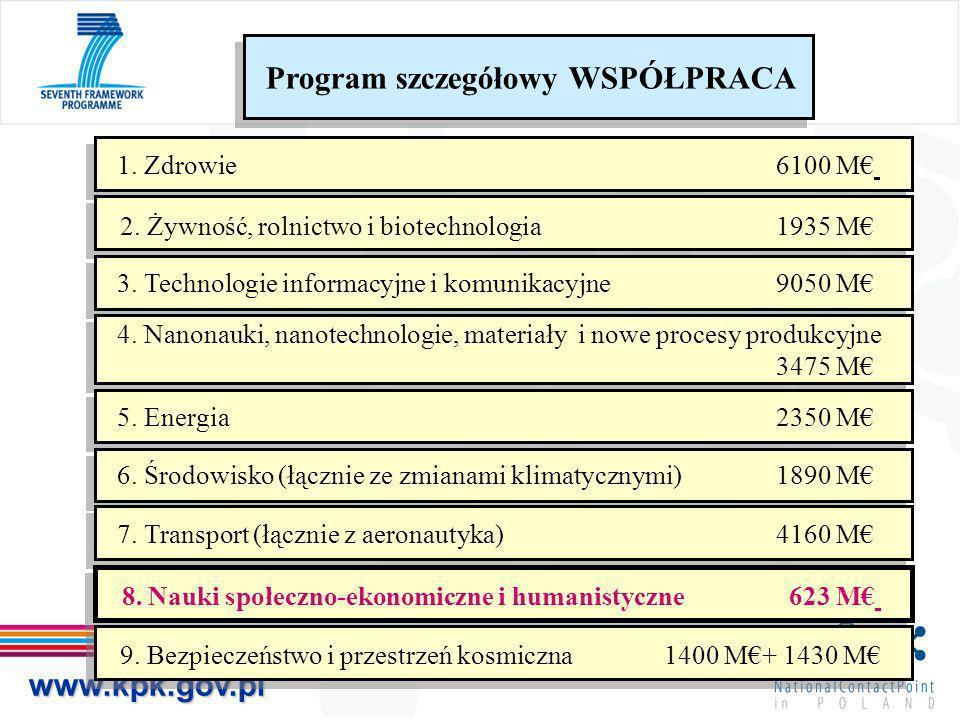 www.kpk.gov.pl Program szczegółowy WSPÓŁPRACA 1. Zdrowie 6100 M 2. Żywność, rolnictwo i biotechnologia1935 M 3. Technologie informacyjne i komunikacyj