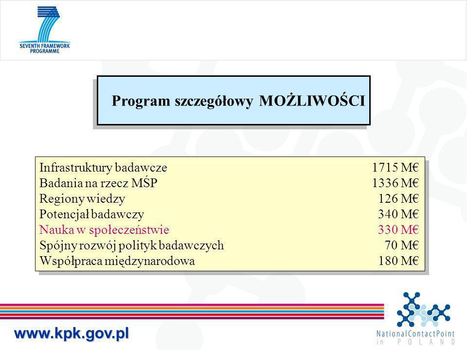 www.kpk.gov.pl Infrastruktury badawcze 1715 M Badania na rzecz MŚP 1336 M Regiony wiedzy 126 M Potencjał badawczy 340 M Nauka w społeczeństwie 330 M S