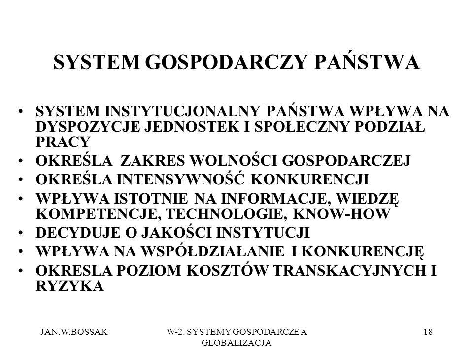 JAN.W.BOSSAKW-2. SYSTEMY GOSPODARCZE A GLOBALIZACJA 18 SYSTEM GOSPODARCZY PAŃSTWA SYSTEM INSTYTUCJONALNY PAŃSTWA WPŁYWA NA DYSPOZYCJE JEDNOSTEK I SPOŁ