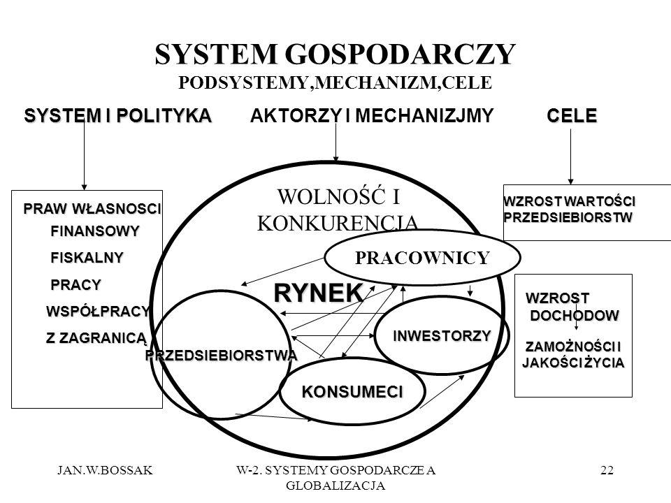 JAN.W.BOSSAKW-2. SYSTEMY GOSPODARCZE A GLOBALIZACJA 22 SYSTEM GOSPODARCZY PODSYSTEMY,MECHANIZM,CELE SYSTEM I POLITYKA PRAW WŁASNOSCI FINANSOWY FINANSO