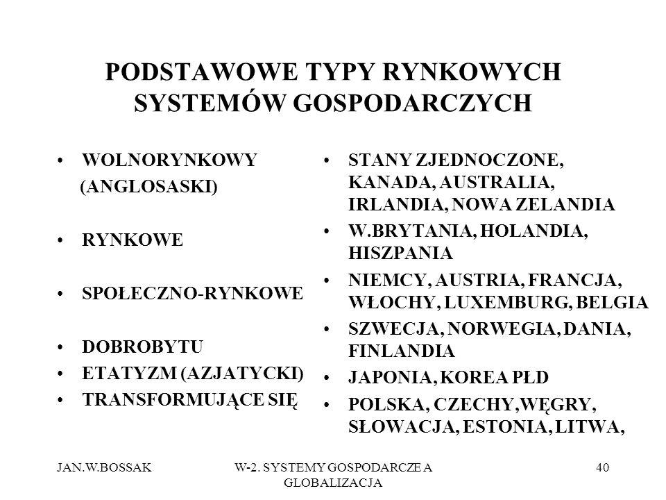JAN.W.BOSSAKW-2. SYSTEMY GOSPODARCZE A GLOBALIZACJA 40 PODSTAWOWE TYPY RYNKOWYCH SYSTEMÓW GOSPODARCZYCH WOLNORYNKOWY (ANGLOSASKI) RYNKOWE SPOŁECZNO-RY
