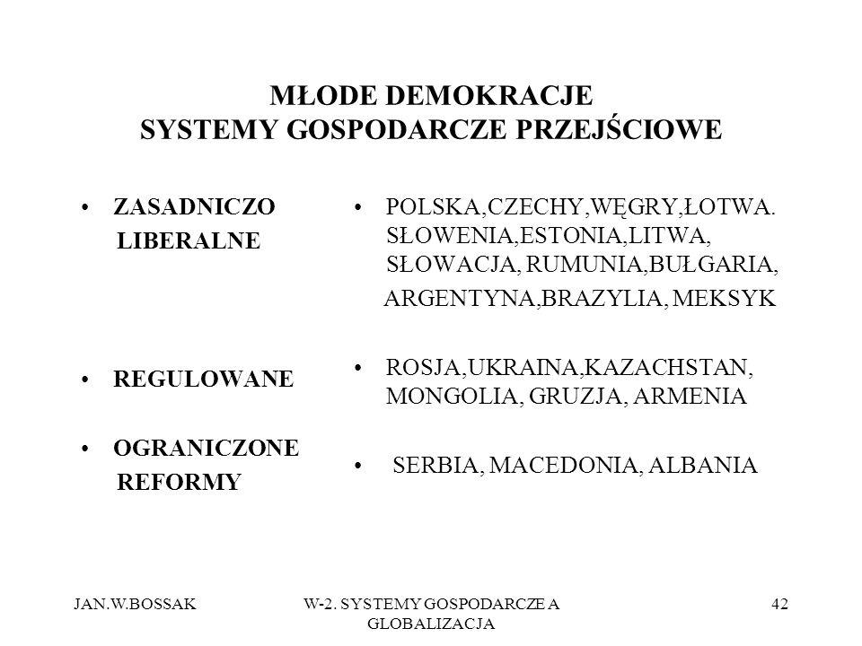 JAN.W.BOSSAKW-2. SYSTEMY GOSPODARCZE A GLOBALIZACJA 42 MŁODE DEMOKRACJE SYSTEMY GOSPODARCZE PRZEJŚCIOWE ZASADNICZO LIBERALNE REGULOWANE OGRANICZONE RE