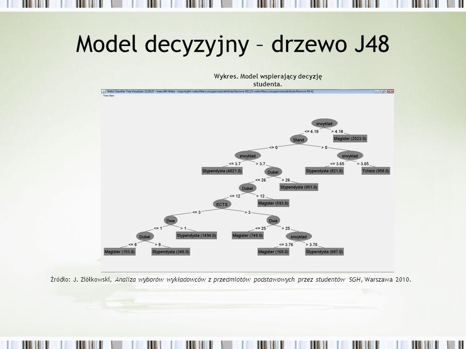 Model decyzyjny – drzewo J48 Wykres. Model wspierający decyzję studenta. Źródło: J. Ziółkowski, Analiza wyborów wykładowców z przedmiotów podstawowych