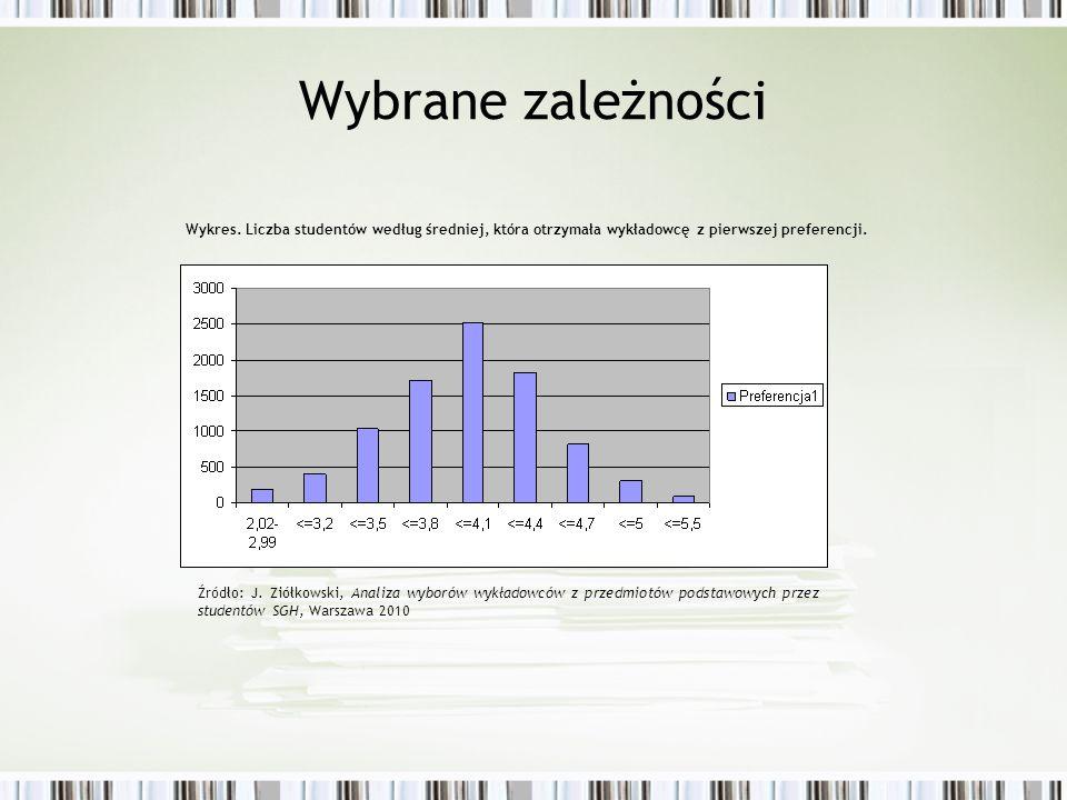 Wybrane zależności Wykres. Liczba studentów według średniej, która otrzymała wykładowcę z pierwszej preferencji. Źródło: J. Ziółkowski, Analiza wyboró