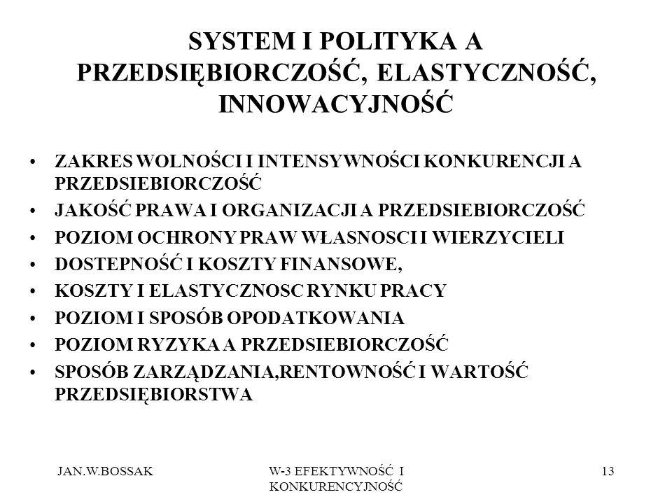 JAN.W.BOSSAKW-3 EFEKTYWNOŚĆ I KONKURENCYJNOŚĆ 13 SYSTEM I POLITYKA A PRZEDSIĘBIORCZOŚĆ, ELASTYCZNOŚĆ, INNOWACYJNOŚĆ ZAKRES WOLNOŚCI I INTENSYWNOŚCI KONKURENCJI A PRZEDSIEBIORCZOŚĆ JAKOŚĆ PRAWA I ORGANIZACJI A PRZEDSIEBIORCZOŚĆ POZIOM OCHRONY PRAW WŁASNOSCI I WIERZYCIELI DOSTEPNOŚĆ I KOSZTY FINANSOWE, KOSZTY I ELASTYCZNOSC RYNKU PRACY POZIOM I SPOSÓB OPODATKOWANIA POZIOM RYZYKA A PRZEDSIEBIORCZOŚĆ SPOSÓB ZARZĄDZANIA,RENTOWNOŚĆ I WARTOŚĆ PRZEDSIĘBIORSTWA