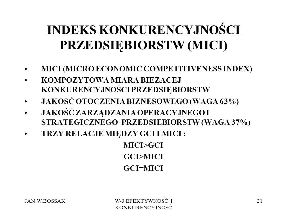JAN.W.BOSSAKW-3 EFEKTYWNOŚĆ I KONKURENCYJNOŚĆ 21 INDEKS KONKURENCYJNOŚCI PRZEDSIĘBIORSTW (MICI) MICI (MICRO ECONOMIC COMPETITIVENESS INDEX) KOMPOZYTOWA MIARA BIEZACEJ KONKURENCYJNOŚCI PRZEDSIĘBIORSTW JAKOŚĆ OTOCZENIA BIZNESOWEGO (WAGA 63%) JAKOŚĆ ZARZĄDZANIA OPERACYJNEGO I STRATEGICZNEGO PRZEDSIEBIORSTW (WAGA 37%) TRZY RELACJE MIĘDZY GCI I MICI : MICI>GCI GCI>MICI GCI=MICI