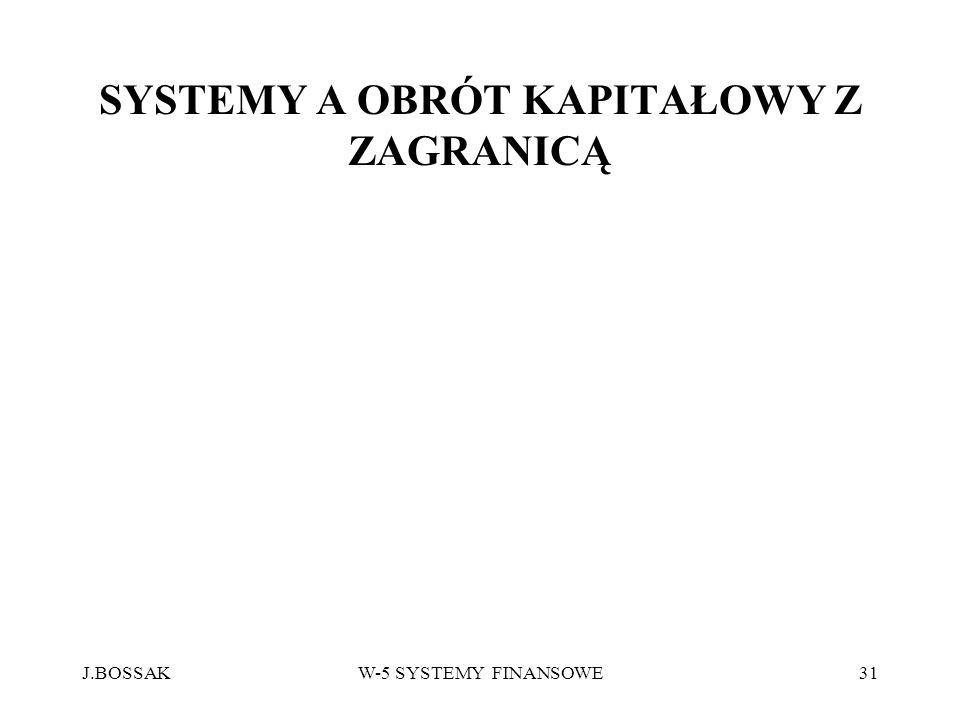 J.BOSSAKW-5 SYSTEMY FINANSOWE31 SYSTEMY A OBRÓT KAPITAŁOWY Z ZAGRANICĄ