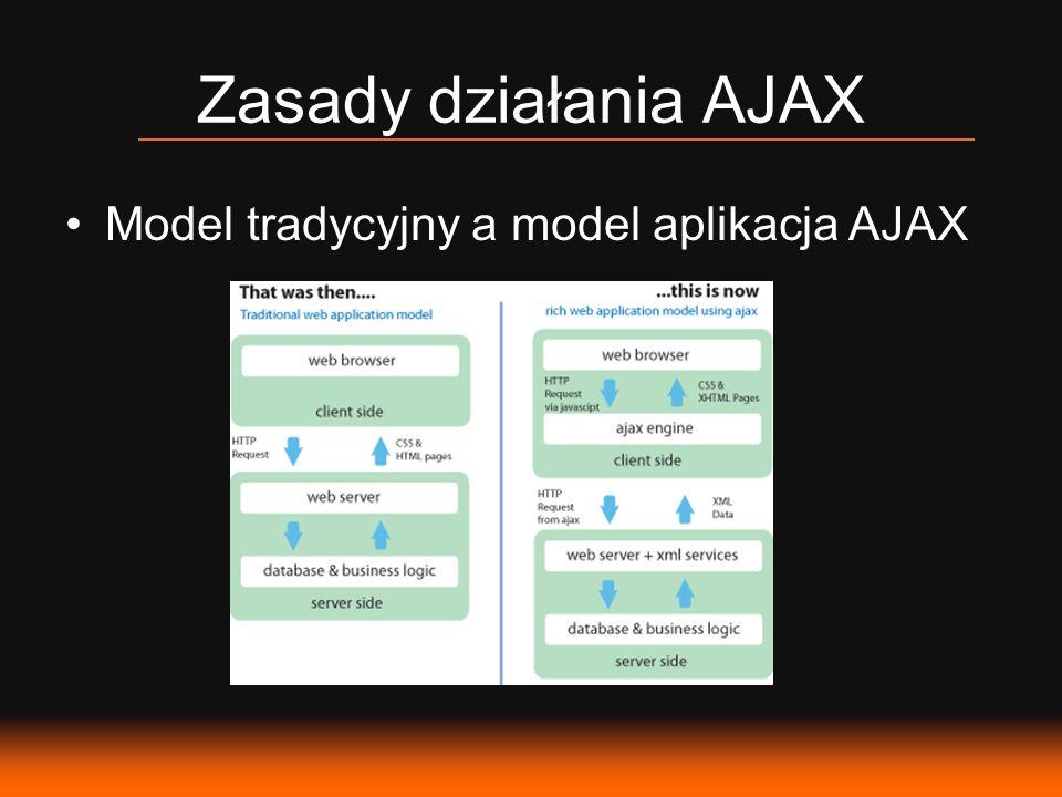 Zasady działania AJAX Model tradycyjny a model aplikacja AJAX