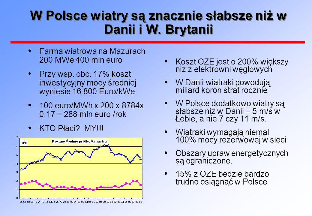 W Polsce wiatry są znacznie słabsze niż w Danii i W. Brytanii Koszt OZE jest o 200% większy niż z elektrowni węglowych W Danii wiatraki powodują milia