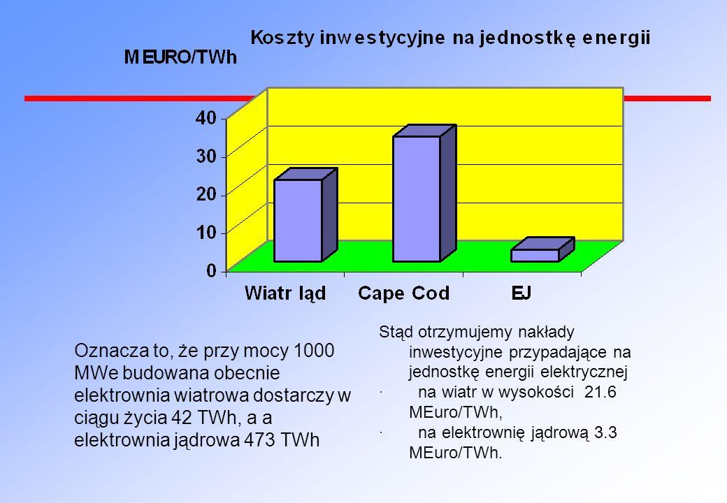 Stąd otrzymujemy nakłady inwestycyjne przypadające na jednostkę energii elektrycznej · na wiatr w wysokości 21.6 MEuro/TWh, · na elektrownię jądrową 3