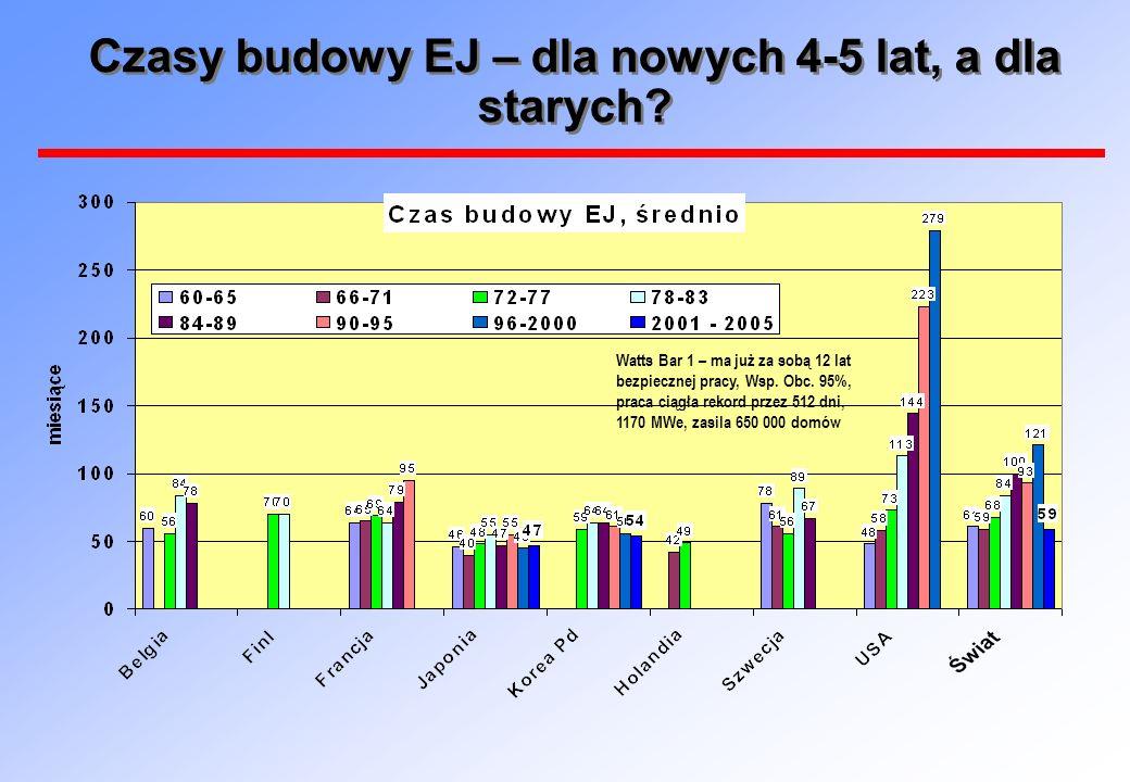 Czasy budowy EJ – dla nowych 4-5 lat, a dla starych? Watts Bar 1 – ma już za sobą 12 lat bezpiecznej pracy, Wsp. Obc. 95%, praca ciągła rekord przez 5