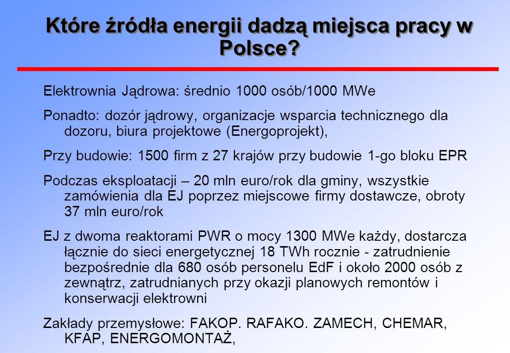 Które źródła energii dadzą miejsca pracy w Polsce? Elektrownia Jądrowa: średnio 1000 osób/1000 MWe Ponadto: dozór jądrowy, organizacje wsparcia techni