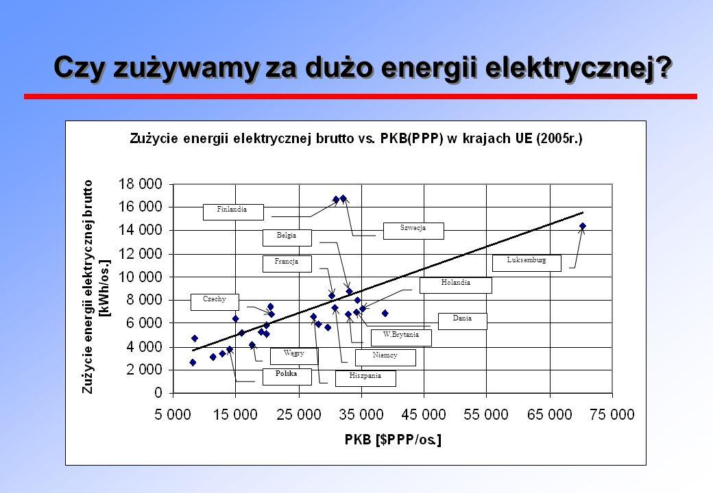 Czy zużywamy za dużo energii elektrycznej? Polska Węgry Hiszpania Niemcy W.Brytania Dania Holandia Czechy Francja Belgia Finlandia Szwecja Luksemburg