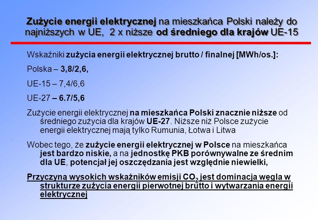 Zużycie energii elektrycznej na mieszkańca Polski należy do najniższych w UE, 2 x niższe od średniego dla krajów UE-15 Wskaźniki zużycia energii elekt
