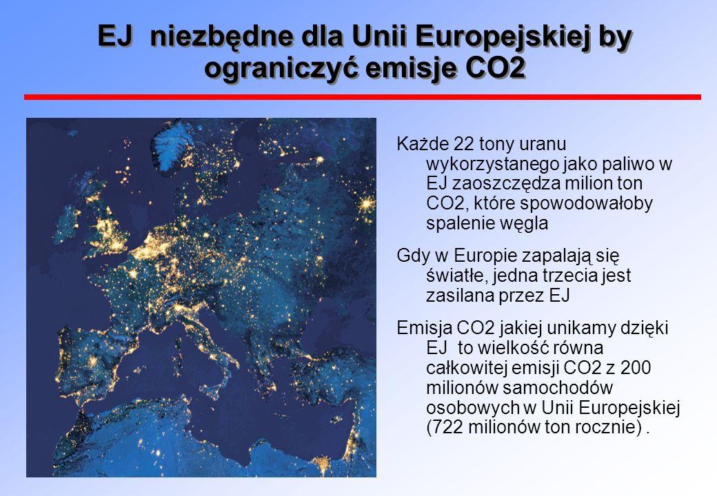 EJ niezbędne dla Unii Europejskiej by ograniczyć emisje CO2 Każde 22 tony uranu wykorzystanego jako paliwo w EJ zaoszczędza milion ton CO2, które spow