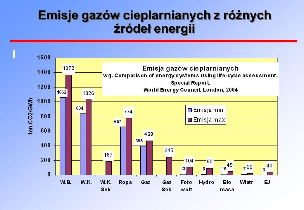 Emisje gazów cieplarnianych z różnych źródeł energii