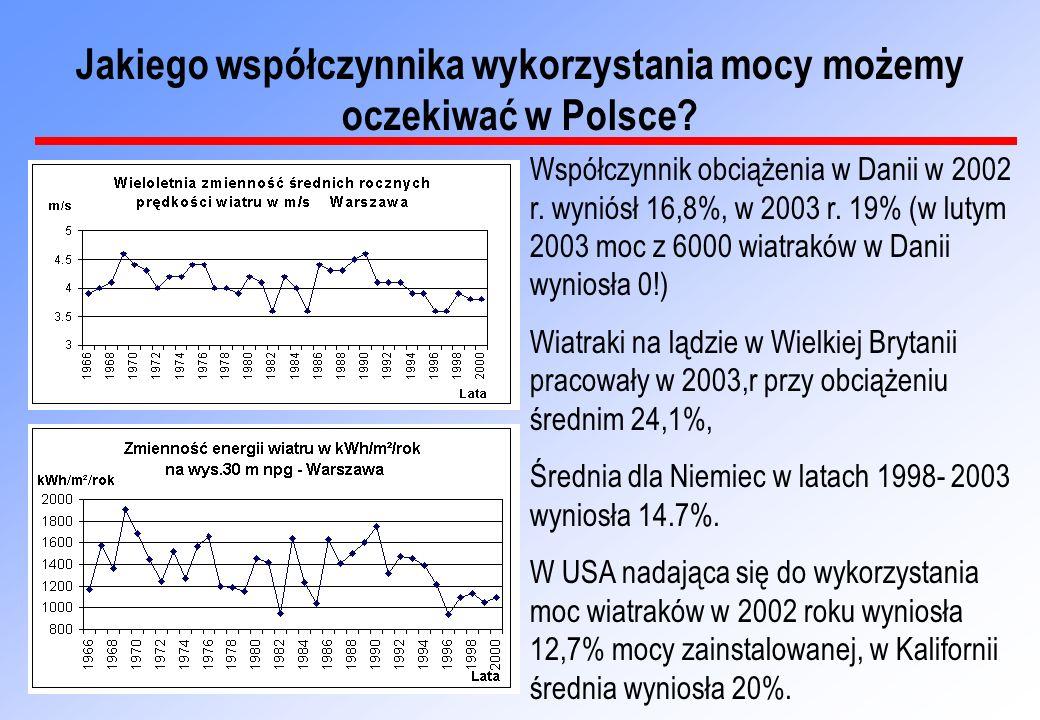 Współczynnik obciążenia w Danii w 2002 r. wyniósł 16,8%, w 2003 r. 19% (w lutym 2003 moc z 6000 wiatraków w Danii wyniosła 0!) Wiatraki na lądzie w Wi