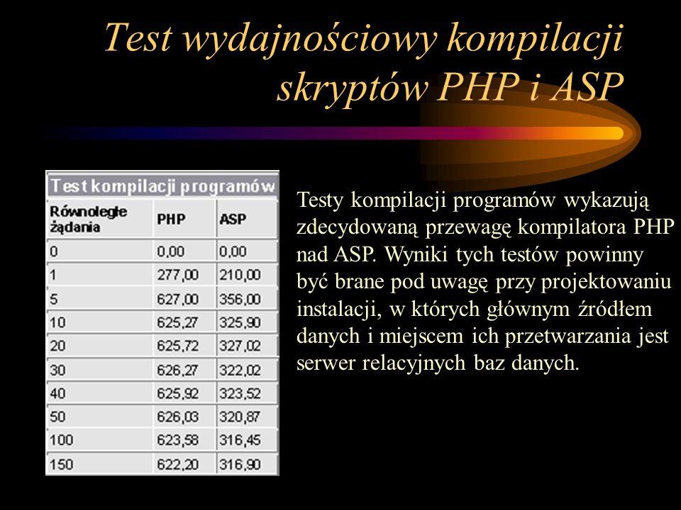 Test wydajnościowy kompilacji skryptów PHP i ASP Testy kompilacji programów wykazują zdecydowaną przewagę kompilatora PHP nad ASP.