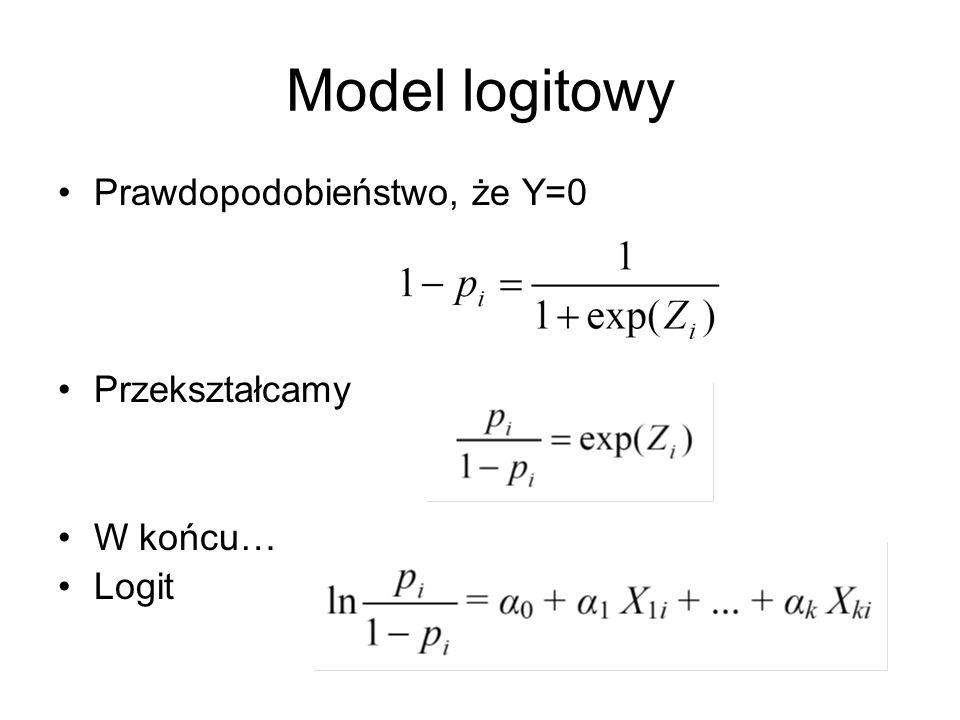 Model logitowy Prawdopodobieństwo, że Y=0 Przekształcamy W końcu… Logit
