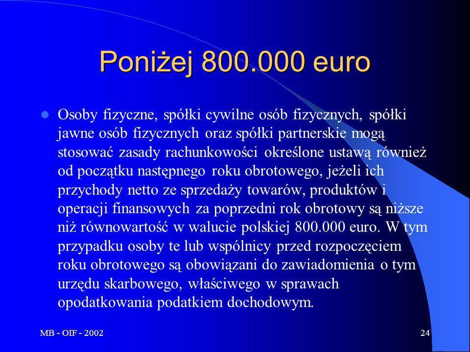 MB - OIF - 200224 Poniżej 800.000 euro Osoby fizyczne, spółki cywilne osób fizycznych, spółki jawne osób fizycznych oraz spółki partnerskie mogą stoso