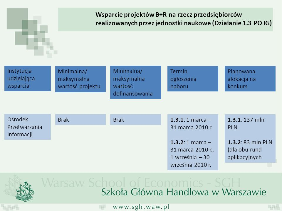 Instytucja udzielająca wsparcia Minimalna/ maksymalna wartość projektu Minimalna/ maksymalna wartość dofinansowania Planowana alokacja na konkurs Ośrodek Przetwarzania Informacji Brak 1.3.1: 137 mln PLN 1.3.2: 83 mln PLN (dla obu rund aplikacyjnych Termin ogłoszenia naboru 1.3.1: 1 marca – 31 marca 2010 r.