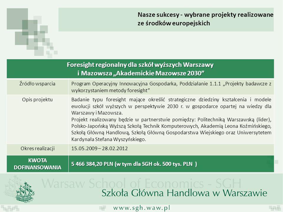Foresight regionalny dla szkół wyższych Warszawy i Mazowsza Akademickie Mazowsze 2030 i Mazowsza Akademickie Mazowsze 2030 Źródło wsparciaProgram Oper