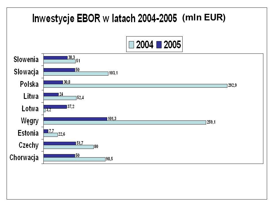 (mln EUR)