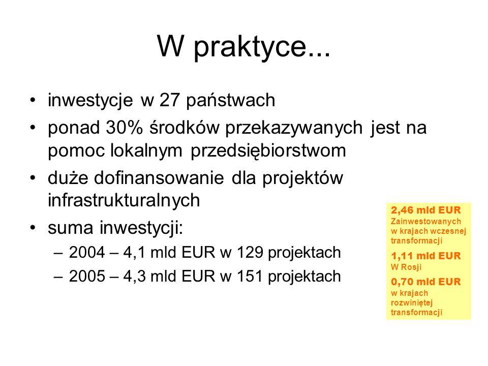 W praktyce... inwestycje w 27 państwach ponad 30% środków przekazywanych jest na pomoc lokalnym przedsiębiorstwom duże dofinansowanie dla projektów in