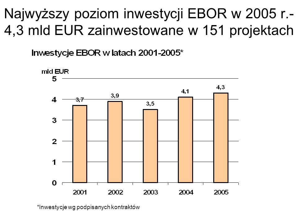 Najwyższy poziom inwestycji EBOR w 2005 r.- 4,3 mld EUR zainwestowane w 151 projektach *Inwestycje wg podpisanych kontraktów