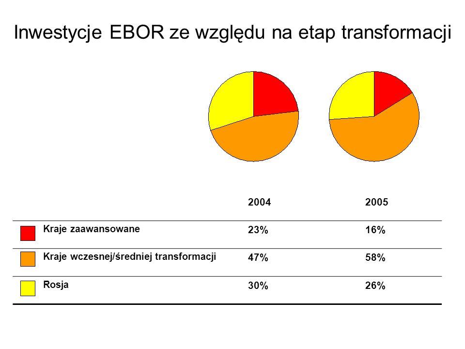 Inwestycje EBOR ze względu na etap transformacji 20042005 Kraje zaawansowane 23%16% Kraje wczesnej/średniej transformacji 47%58% Rosja 30%26%