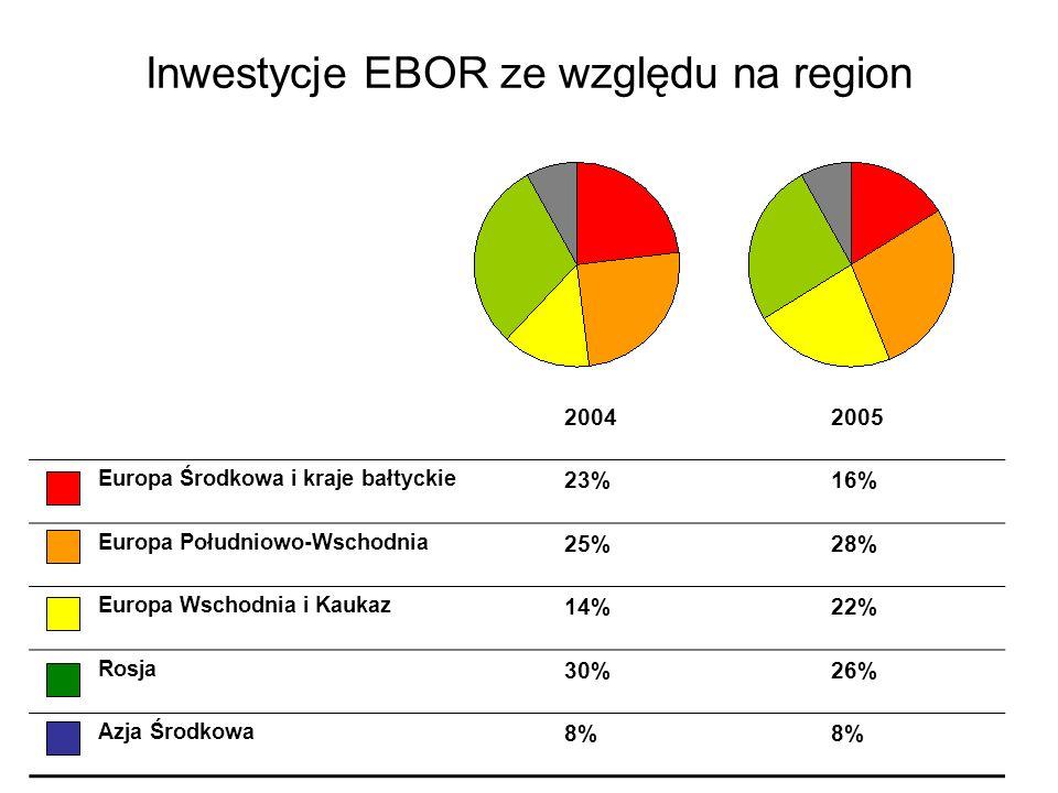 Inwestycje EBOR ze względu na region 20042005 Europa Środkowa i kraje bałtyckie 23%16% Europa Południowo-Wschodnia 25%28% Europa Wschodnia i Kaukaz 14
