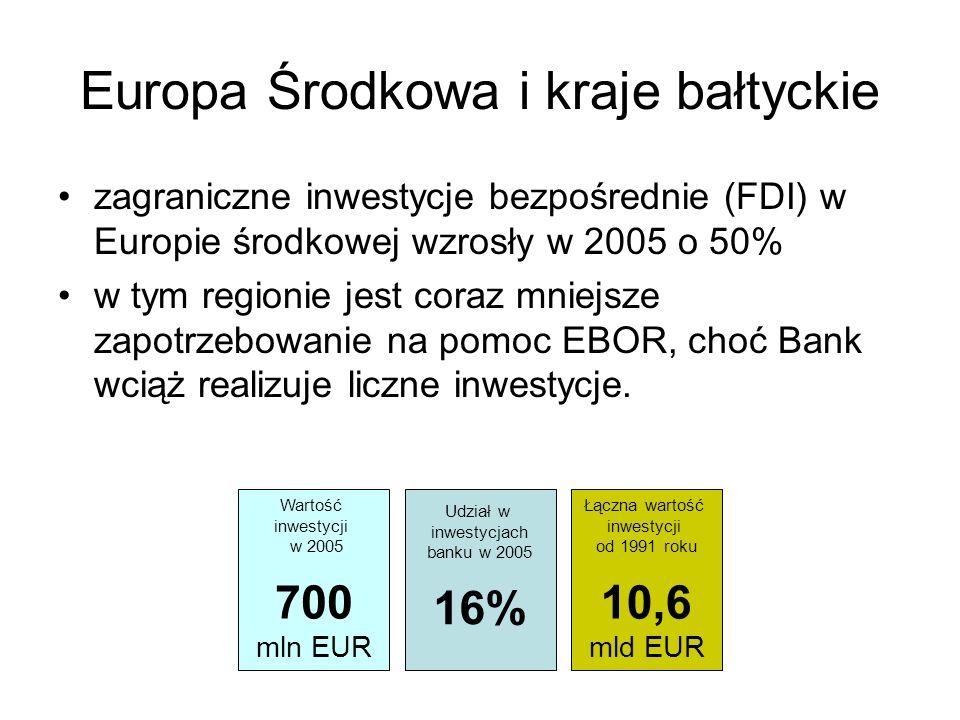 Europa Środkowa i kraje bałtyckie zagraniczne inwestycje bezpośrednie (FDI) w Europie środkowej wzrosły w 2005 o 50% w tym regionie jest coraz mniejsz