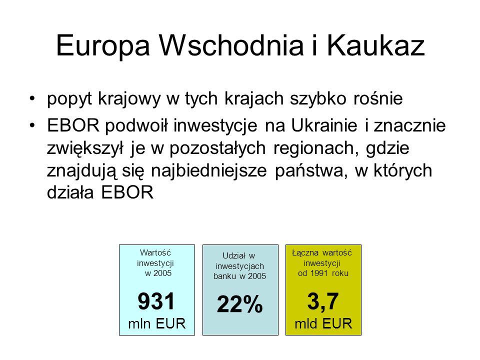 Europa Wschodnia i Kaukaz popyt krajowy w tych krajach szybko rośnie EBOR podwoił inwestycje na Ukrainie i znacznie zwiększył je w pozostałych regiona