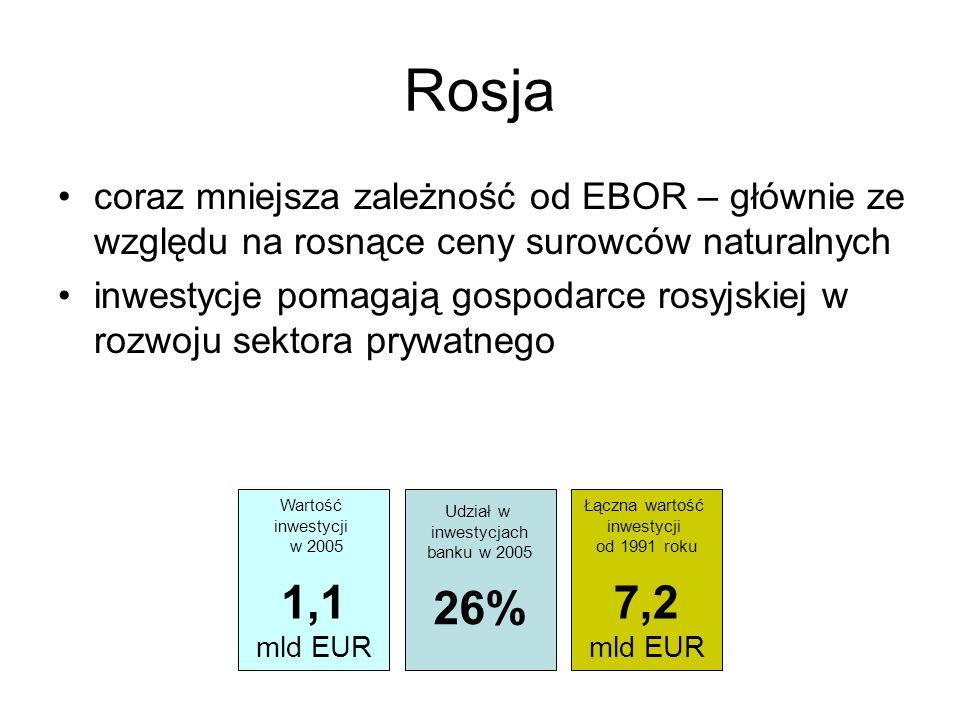 Rosja coraz mniejsza zależność od EBOR – głównie ze względu na rosnące ceny surowców naturalnych inwestycje pomagają gospodarce rosyjskiej w rozwoju s
