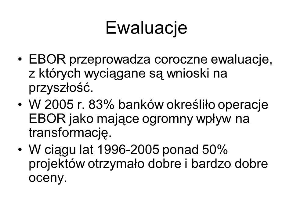 Ewaluacje EBOR przeprowadza coroczne ewaluacje, z których wyciągane są wnioski na przyszłość. W 2005 r. 83% banków określiło operacje EBOR jako mające